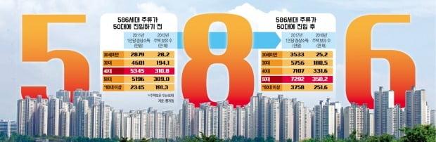 [창간 55주년 기획] 자산시장 황금기 올라탄 586, 부동산·주식서 10년 넘게 '불패'