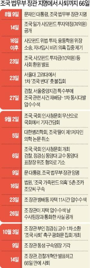 등돌린 민심에 與 지지율 추락…법무부 국감 하루前 '조국 퇴장'