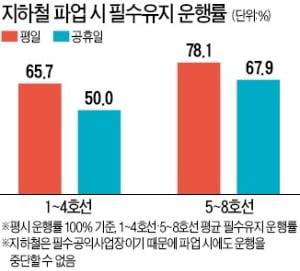 서울지하철 16일부터 총파업…운행 차질 불가피