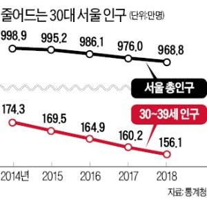 30대 내집마련 '강남行 vs 脫서울' 양극화