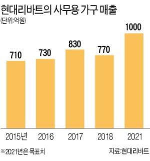"""사무용 가구 강화하는 현대리바트…""""2021년까지 매출 1000억원 달성"""""""