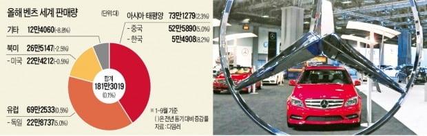 '하차감' 공략한 벤츠, 유독 한국서 훨훨