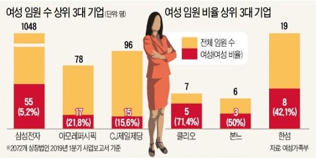 여성 임원 가장 많은 곳은 삼성 55명