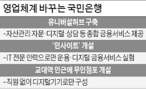 """국민은행의 '영업점 특화' 실험…""""교대엔 무인지점, 여의도엔 IT지점"""""""