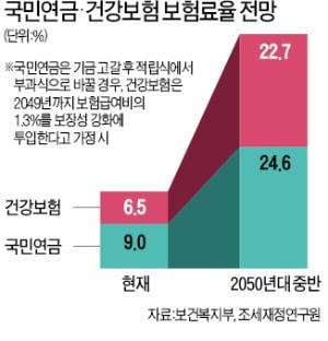 """기성세대 무책임에 분노…청년들 """"소득 절반 보험료로 낼 판"""""""
