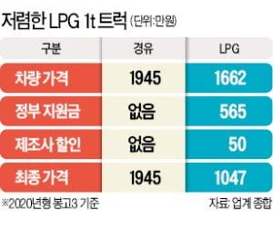 """""""경유차→LPG로 전환땐 최대 615만원 혜택""""…'서민의 발' 1t 트럭 'LPG 바람'"""