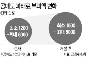 공매도 규정 위반 과태료 대폭 상향