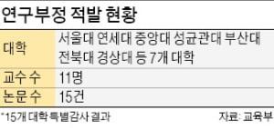 미성년 자녀 '논문 끼워넣기'…서울대 등 7개大 교수 11명 적발