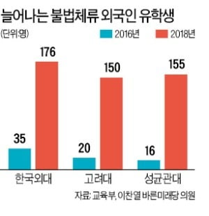[숫자로 읽는 세상] 서울 주요 10개大 불법체류 유학생 2년새 5배 급증