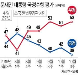 문재인 대통령 지지율 30%대로 하락…가장 큰 이유는 '民生'