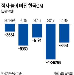 5년 적자에 노조 리스크…철수說 이어지는 한국GM