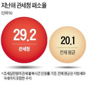 """[단독] """"관세청, 무리한 세금 추징…SK E&S에 1600억 내줘라"""""""