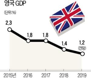 표결도 못한 브렉시트 합의안…'영국發 짙은 안개' 세계 경제 짓눌러