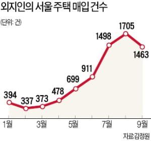 원정투자 행렬에 서울·대전·대구 최고가 행진