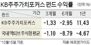 공모펀드 수익률 마이너스에도 KB 행동주의펀드 年11.4% 1위