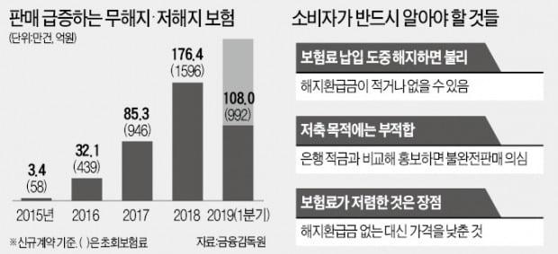 """무해지보험 판매 과열…""""제2 DLS 될라 우려"""""""