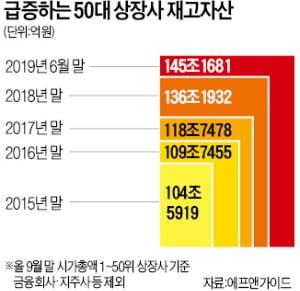 '눈덩이' 기업 재고…145兆 사상 최대