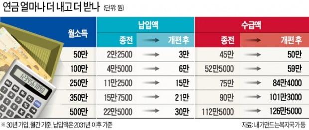 """국민연금 더 내고 더 받나…정부, 돌연 """"단일案 제출"""""""