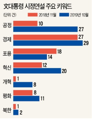 문 대통령, '공정' 단어 27번 강조…임기 후반 '개혁 드라이브'