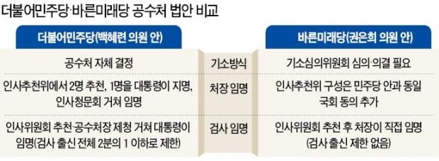 """""""공수처 처리 도와주면 '선거제 통과' 약속""""…與의 '한국당 포위작전'"""