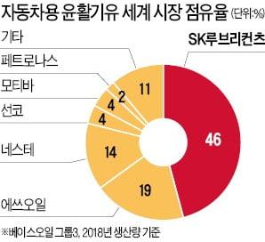 마켓인사이트 SK 루브리컨츠 지분 美엑슨모빌에 판다 | 한경닷컴