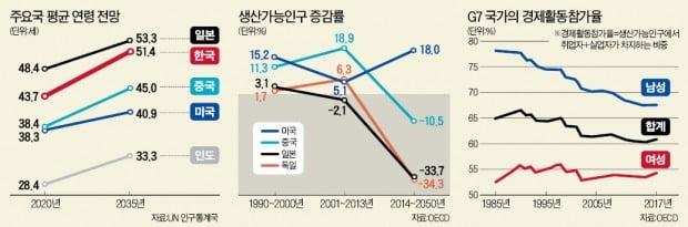 [뉴스의 맥] 인구감소야말로 가장 큰 경제 패러다임 전환