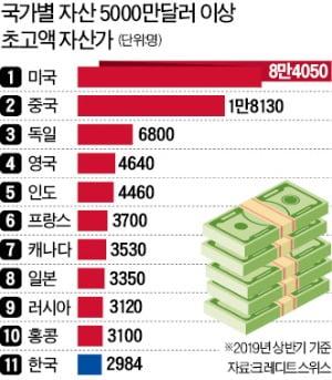 """한국 백만장자 74만명…""""자산 63% 부동산 편중"""""""