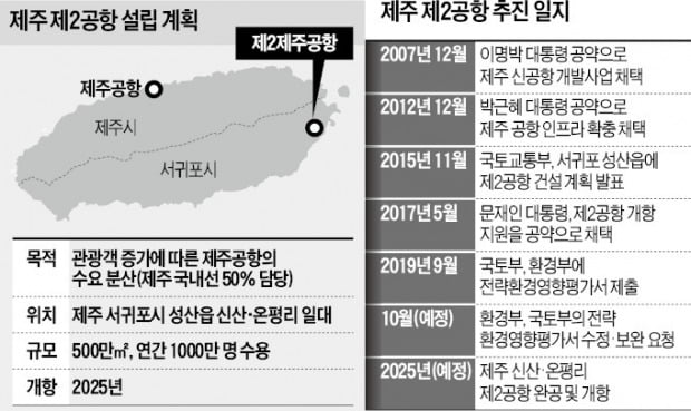 [단독] 환경부, 문재인 대통령 공약 제주 2공항 '제동'