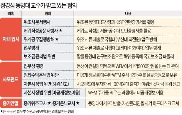 """수사 57일 만에 나타난 정경심…""""건강 안좋아 구속 안돼"""" 檢과 공방"""