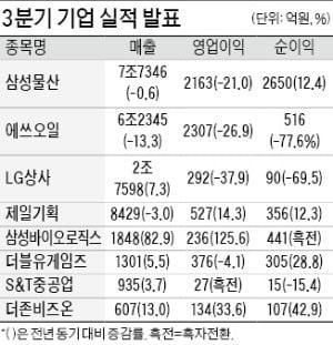 삼성바이오로직스, 매출 1848억 사상 최대