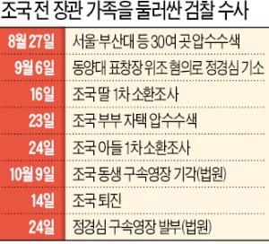 웅동학원·입시비리…'조국 패밀리' 수사도 탄력