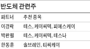 반도체 바닥론에 힘 받은 소재·장비株…솔브레인·케이씨텍·테스나 '꿈틀'