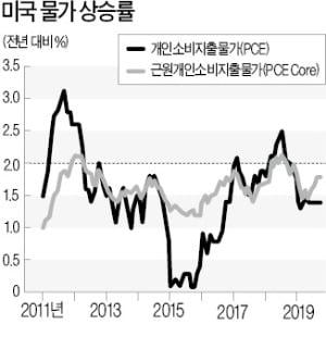 [한상춘의 국제경제읽기] 금융시장 50년來 최대변화…리보금리가 사라진다