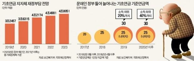 """기초연금 부담 1조 증가…허리 휘는 지자체 """"월급도 못줄 판"""""""