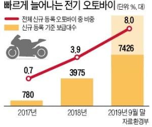 '가성비甲' 전기 오토바이 질주…보급 속도 전기車 추월