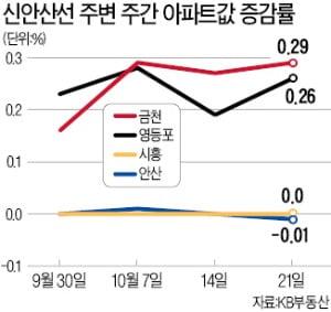 신안산선 효과…금천·영등포 아파트값 '훨훨'