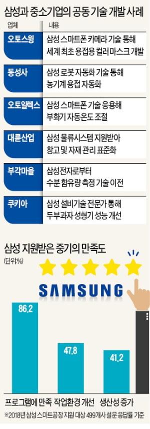 폐업 고민하던 중소기업, '삼성 DNA' 심자 날았다