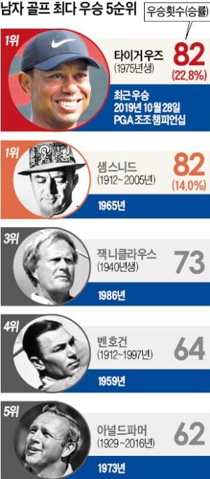 """스니드보다 6년 빠른 대기록…""""우즈의 82승 차원이 다르다"""""""