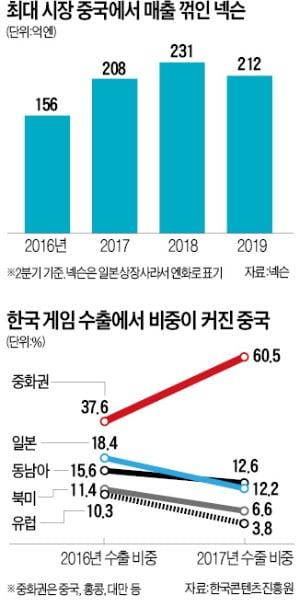 히트작 '던파' '배그'도 흔들…K게임 수출, 작년 하반기부터 감소세