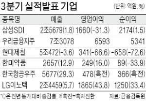 LG이노텍, 영업이익 1865억 사상최대