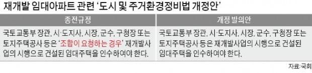재개발 임대주택 민간매각 논란 '원천차단'
