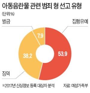 '소라넷' 운영자 징역 4년…'솜방망이 처벌' 논란
