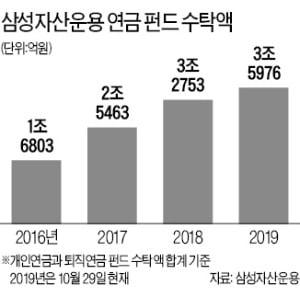 삼성운용, 연금펀드 수탁액 두 배로 증가