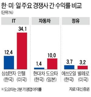 한국 간판기업 수익성, 갈수록 美·日 경쟁사에 밀려