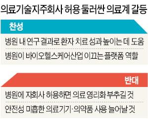 """""""병원 자회사 설립 허용해 의사들 창업 길 터줘야"""""""