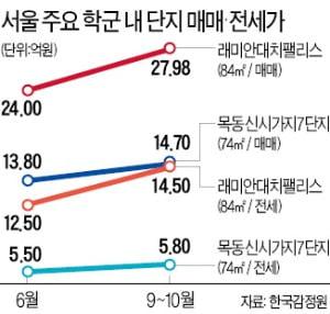 정시 확대에…대치·목동 명문학군 '전세 품귀'