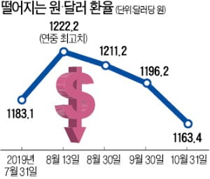 美 금리인하에 원·달러 환율 장중 1150원선 하락