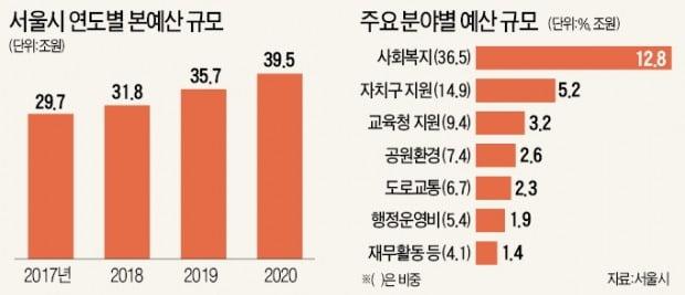 서울시 내년 복지에 12兆 투입…현금성만 3조1500억