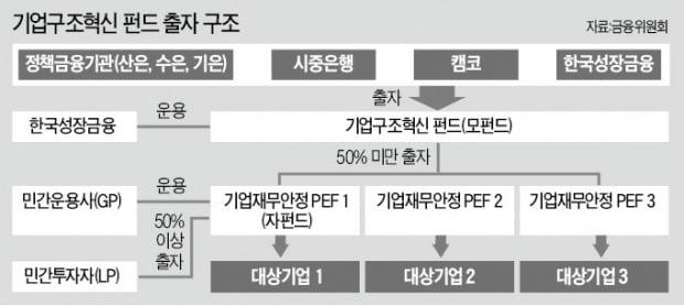 [마켓인사이트] 출범 2년 됐지만 힘 못받는 기업구조혁신펀드