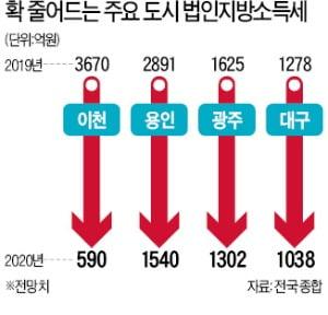 '반도체 부진' 직격탄 맞은 수원·이천…벌여놓은 복지사업 '비상'